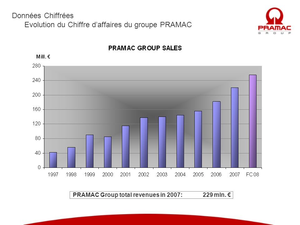 PRAMAC Group total revenues in 2007: 229 mln. €