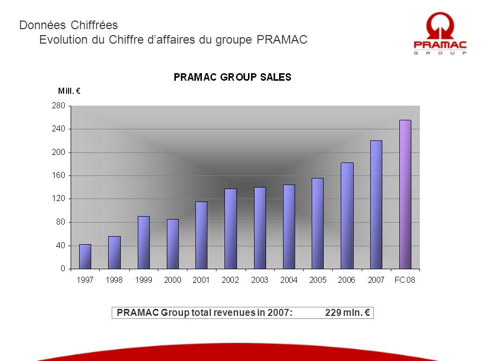 PRAMAC Group total revenues in 2007: 229 mln. €