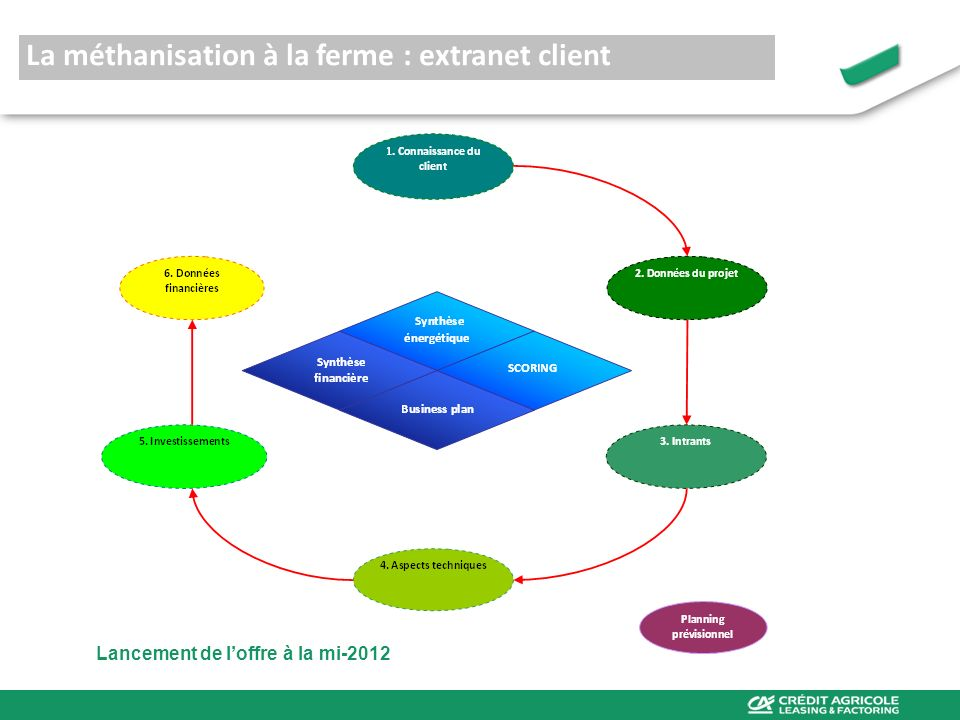 La méthanisation à la ferme : extranet client