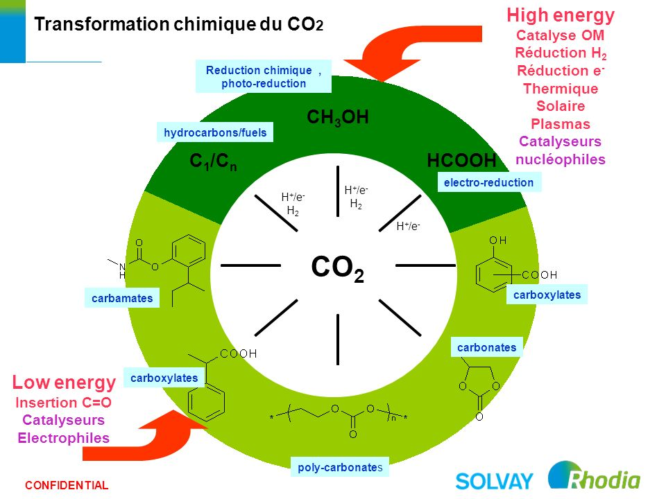 Transformation chimique du CO2 High energy