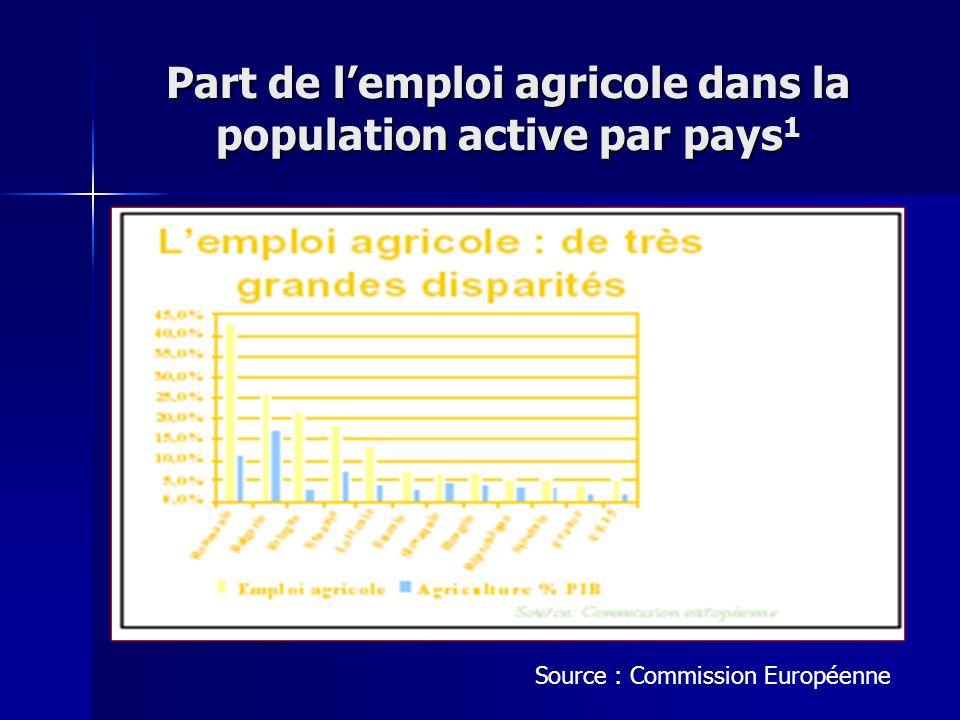 Part de l'emploi agricole dans la population active par pays1