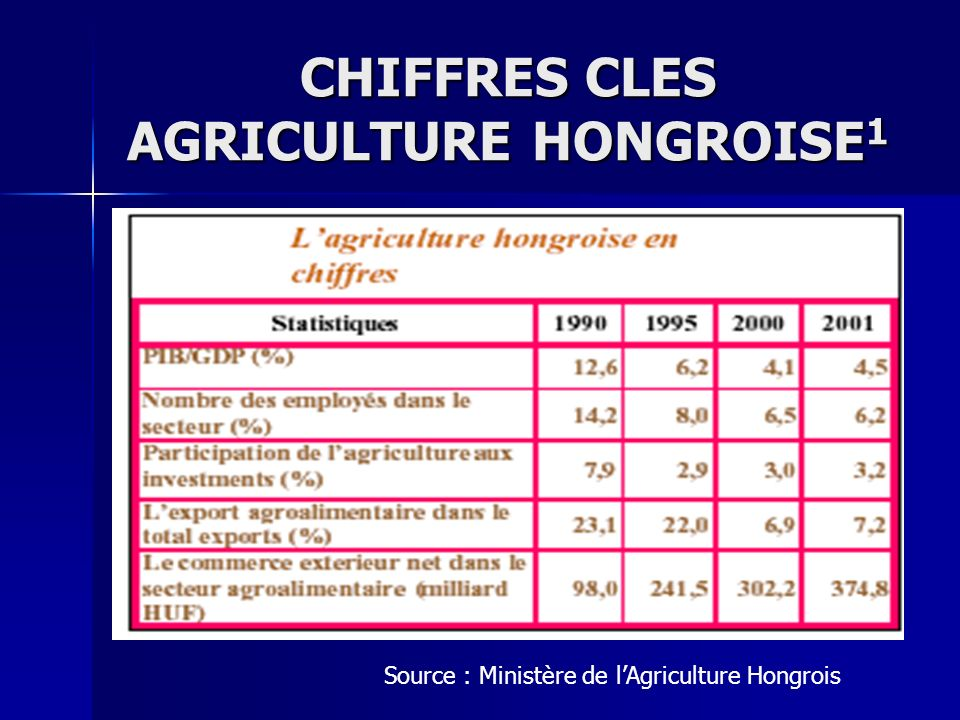 CHIFFRES CLES AGRICULTURE HONGROISE1