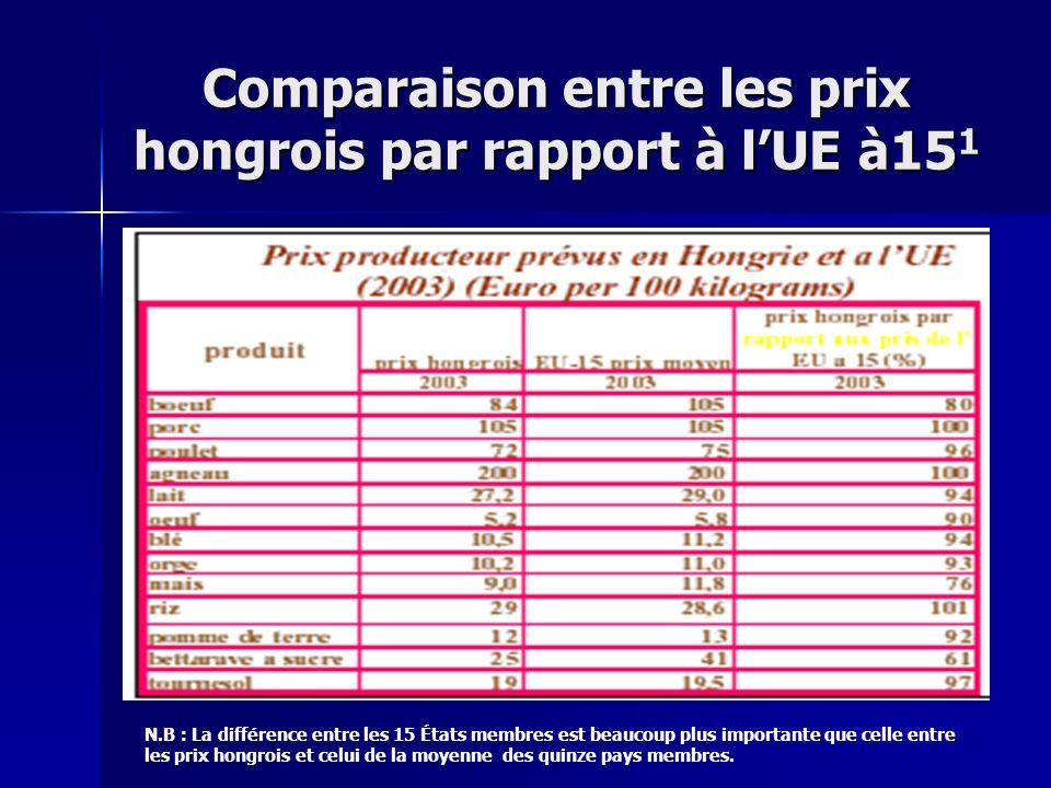 Comparaison entre les prix hongrois par rapport à l'UE à151