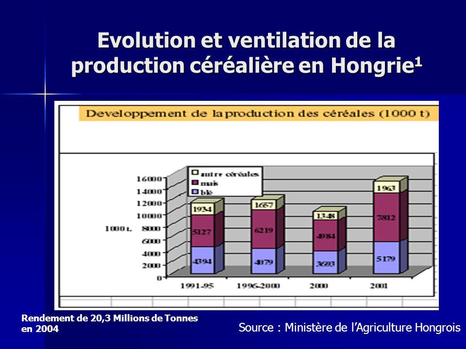 Evolution et ventilation de la production céréalière en Hongrie1