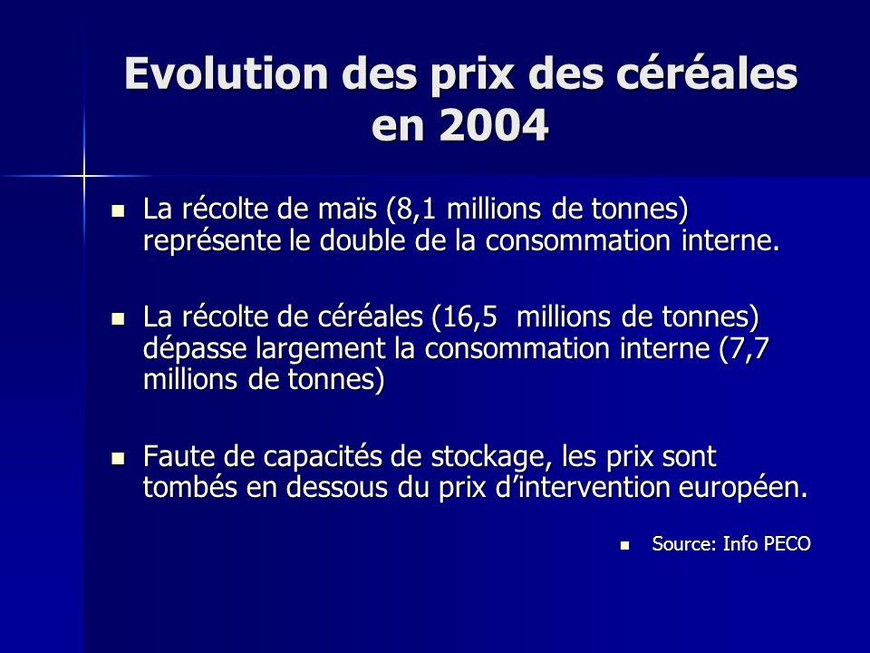 Evolution des prix des céréales en 2004