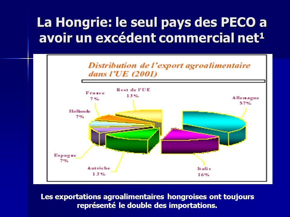 La Hongrie: le seul pays des PECO a avoir un excédent commercial net1