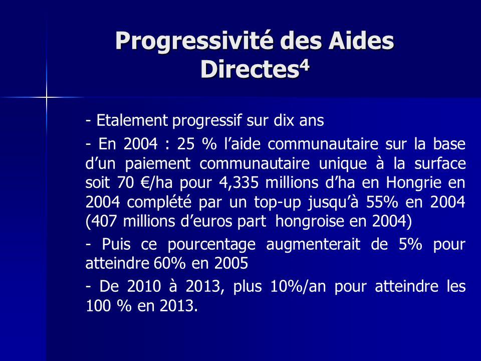 Progressivité des Aides Directes4