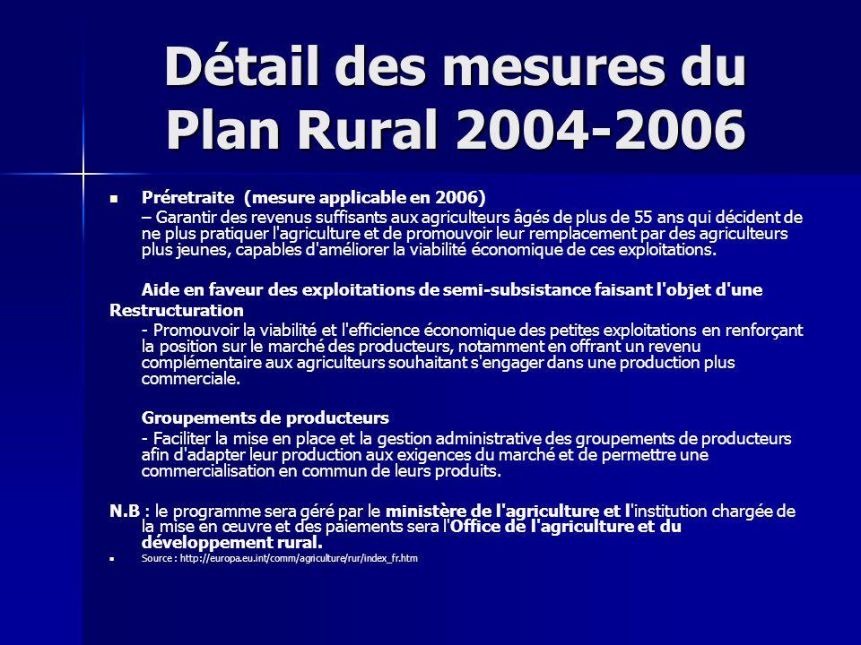Détail des mesures du Plan Rural 2004-2006
