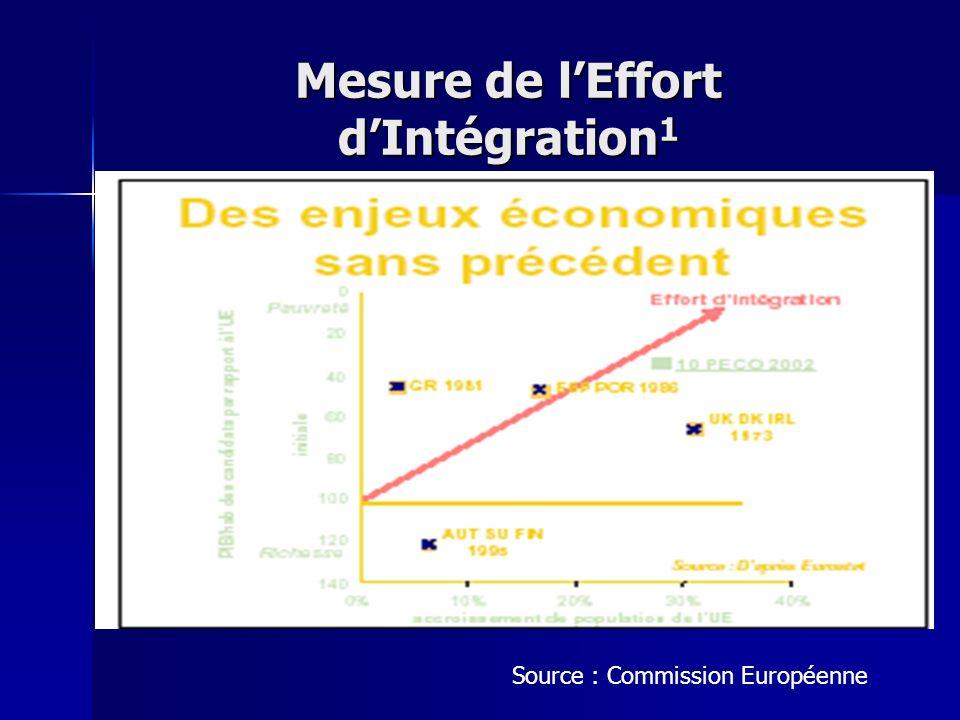 Mesure de l'Effort d'Intégration1