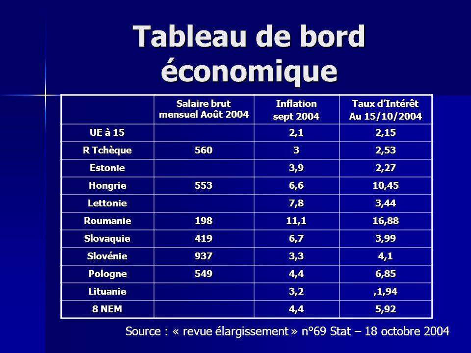 Tableau de bord économique