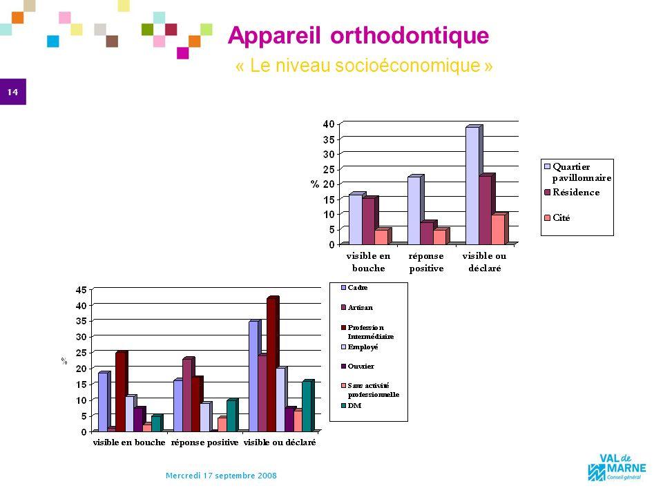 Appareil orthodontique « Le niveau socioéconomique »