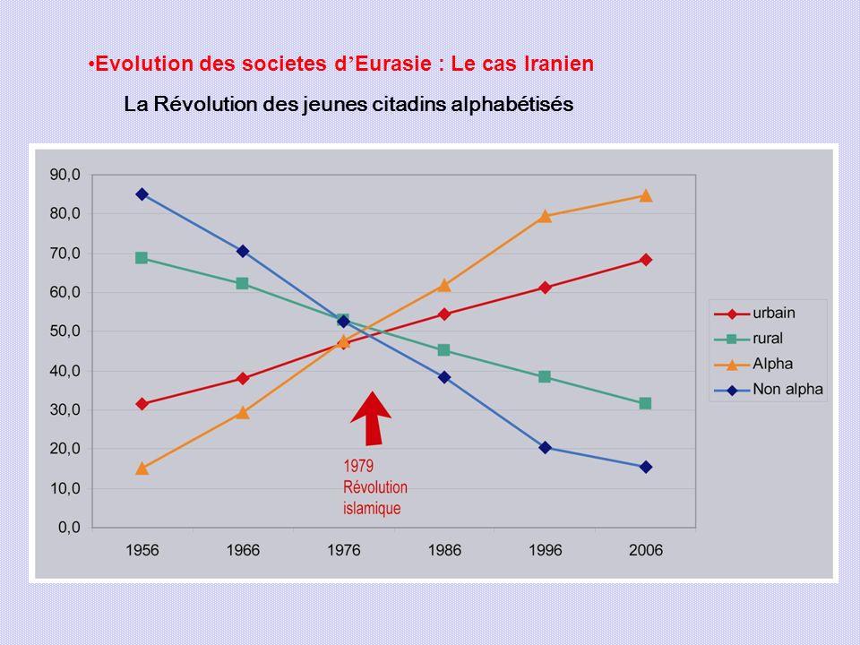 Evolution des societes d'Eurasie : Le cas Iranien