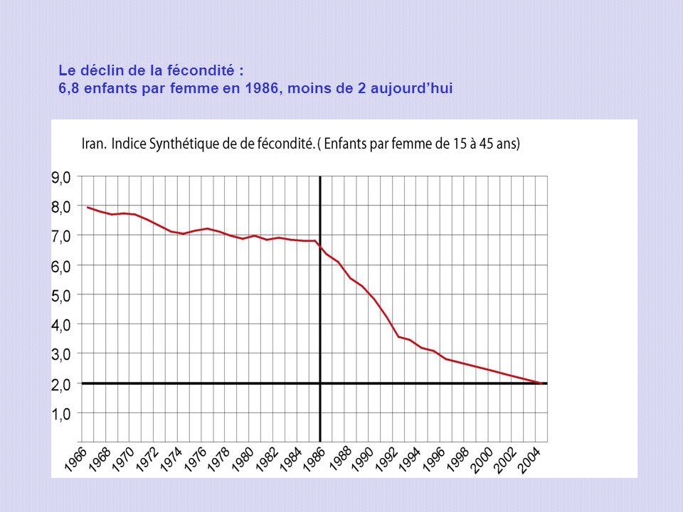 Le déclin de la fécondité : 6,8 enfants par femme en 1986, moins de 2 aujourd'hui