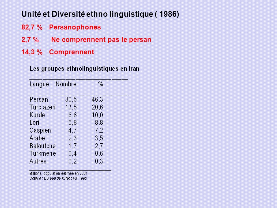 Unité et Diversité ethno linguistique ( 1986)