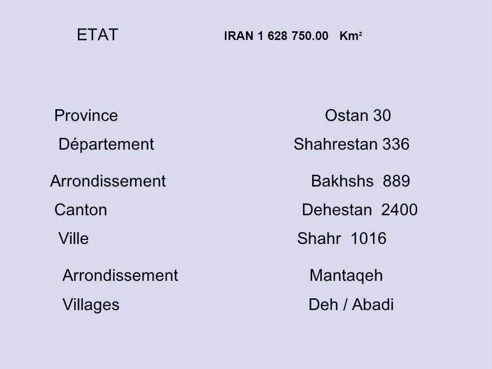 ETAT IRAN 1 628 750.00 Km² Province Ostan 30. Département Shahrestan 336.