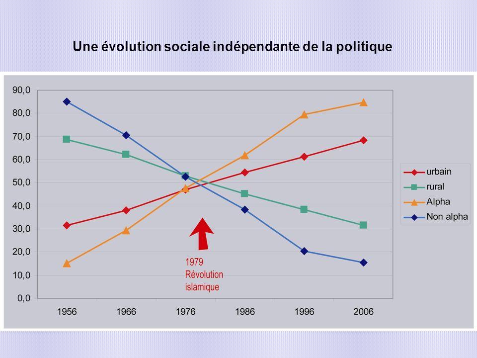 Une évolution sociale indépendante de la politique