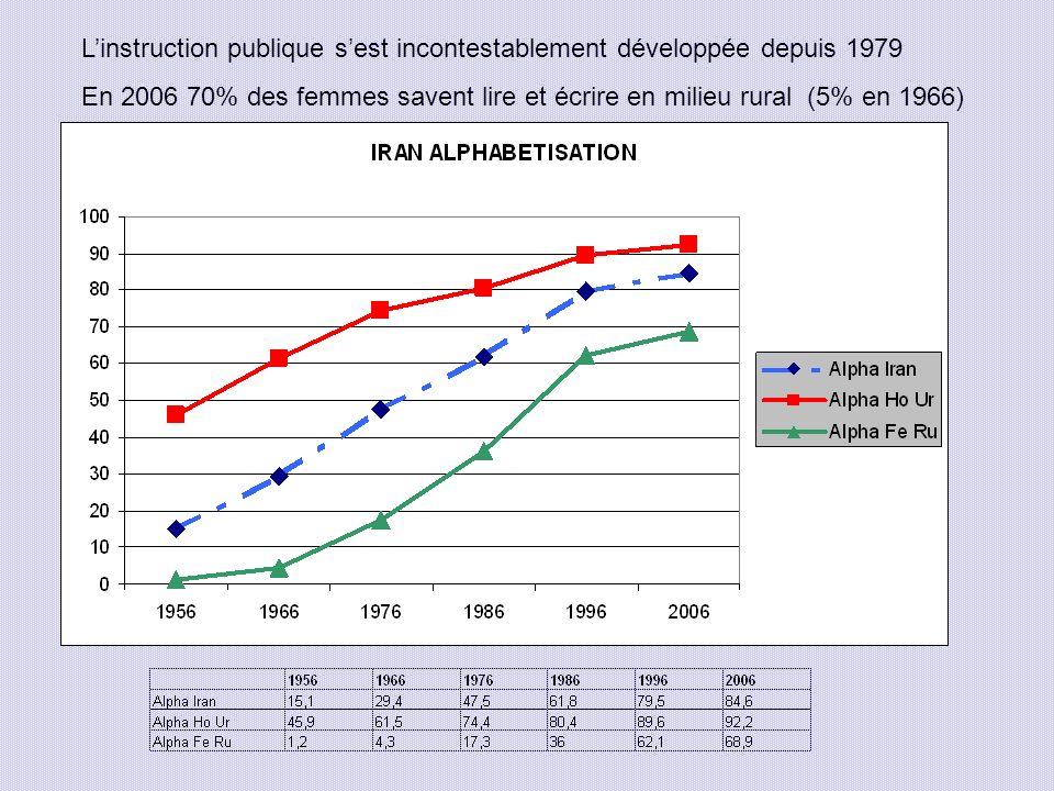 L'instruction publique s'est incontestablement développée depuis 1979