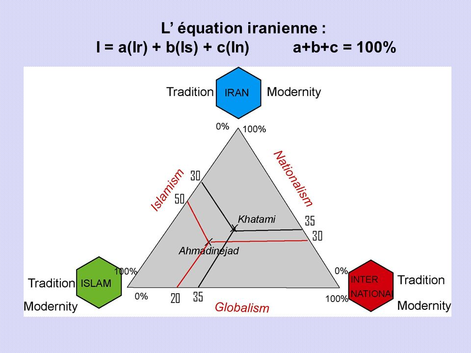 L' équation iranienne : I = a(Ir) + b(Is) + c(In) a+b+c = 100%