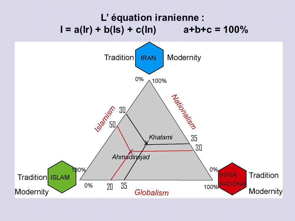 L' équation iranienne : I = a(Ir) + b(Is) + c(In) a+b+c = 100%