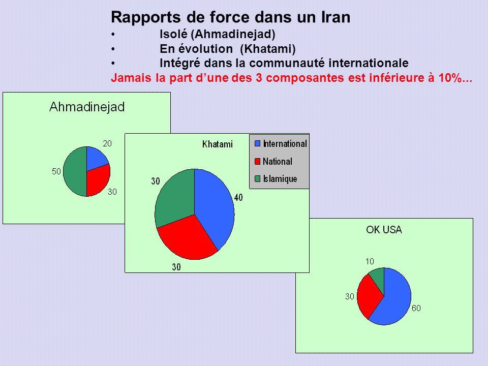 Rapports de force dans un Iran