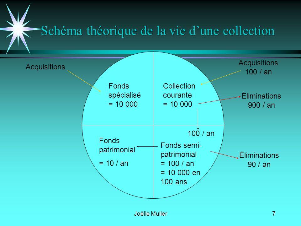 Schéma théorique de la vie d'une collection