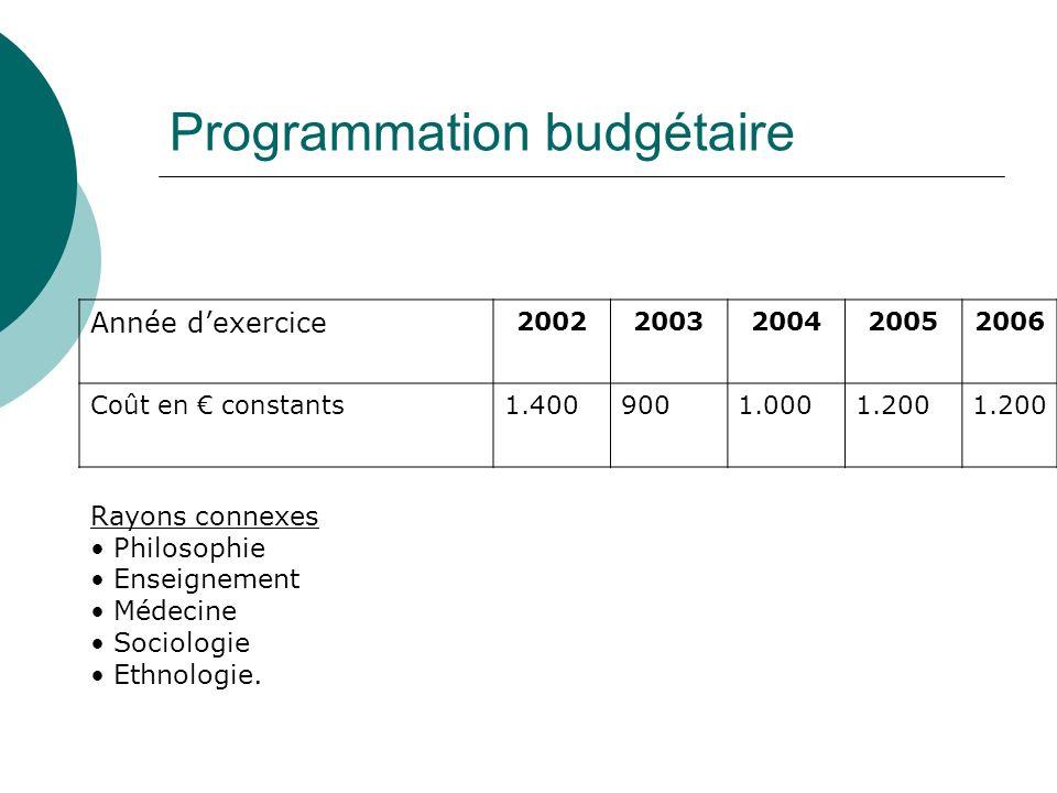 Programmation budgétaire