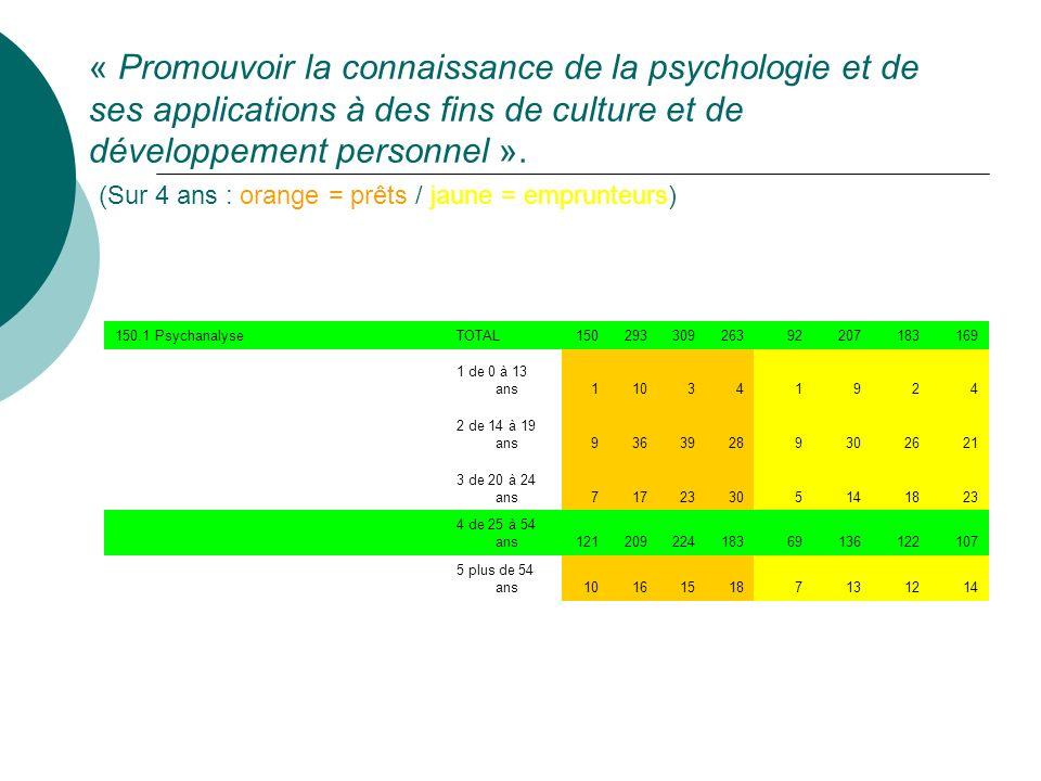 « Promouvoir la connaissance de la psychologie et de ses applications à des fins de culture et de développement personnel ». (Sur 4 ans : orange = prêts / jaune = emprunteurs)