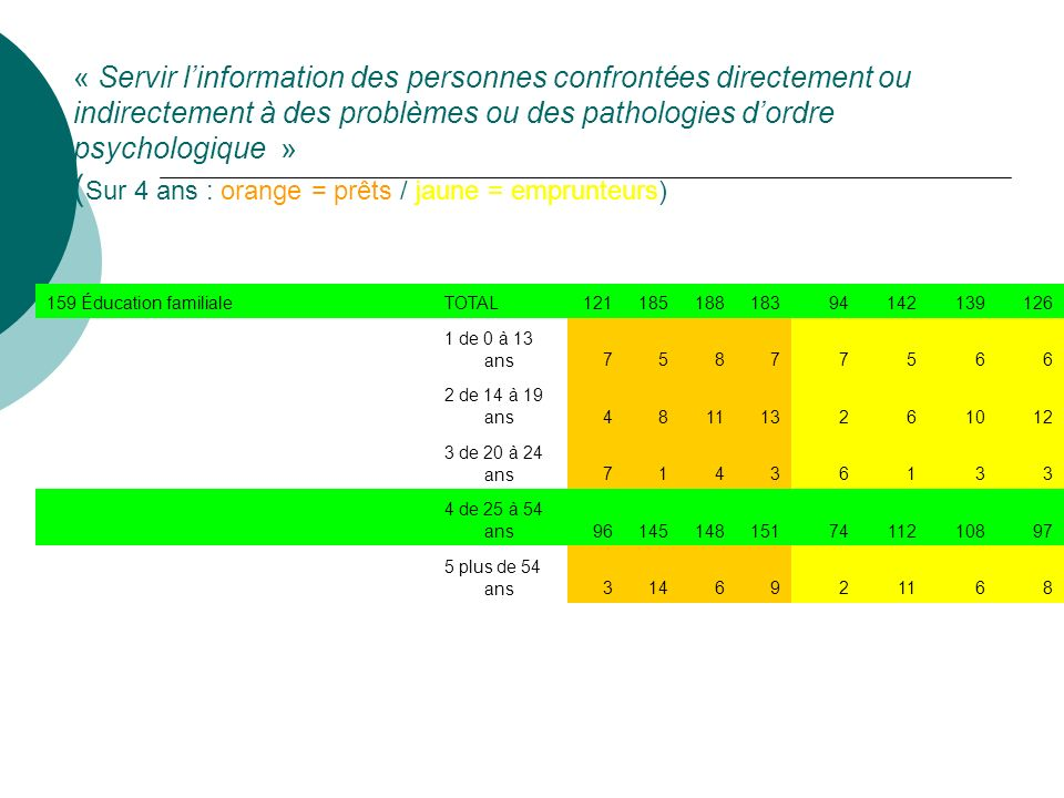 « Servir l'information des personnes confrontées directement ou indirectement à des problèmes ou des pathologies d'ordre psychologique » (Sur 4 ans : orange = prêts / jaune = emprunteurs)