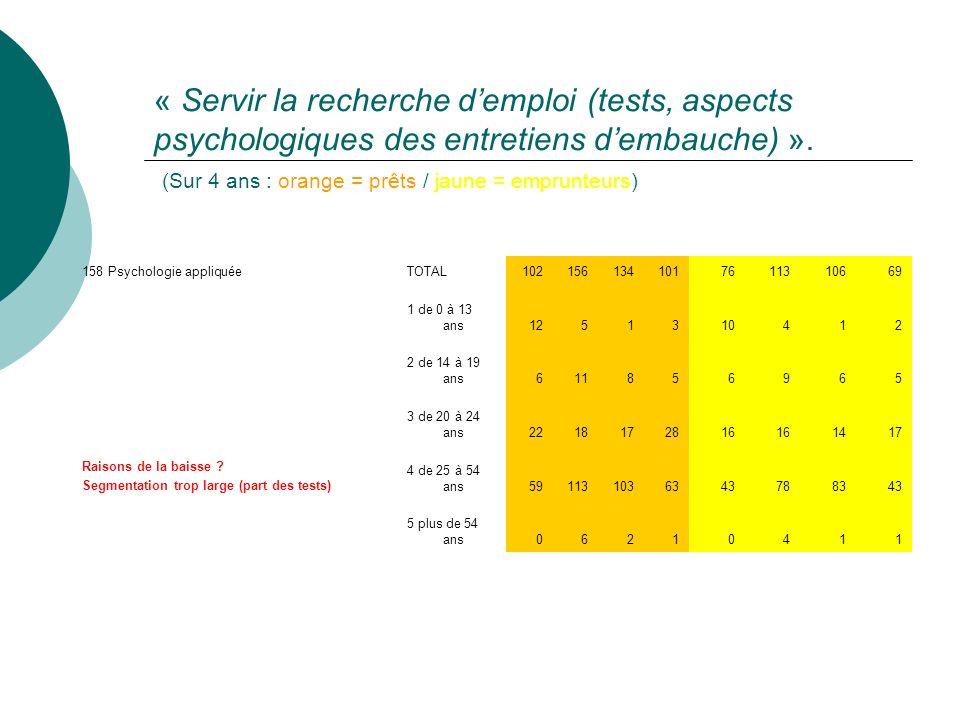 « Servir la recherche d'emploi (tests, aspects psychologiques des entretiens d'embauche) ». (Sur 4 ans : orange = prêts / jaune = emprunteurs)