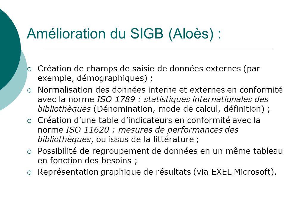 Amélioration du SIGB (Aloès) :