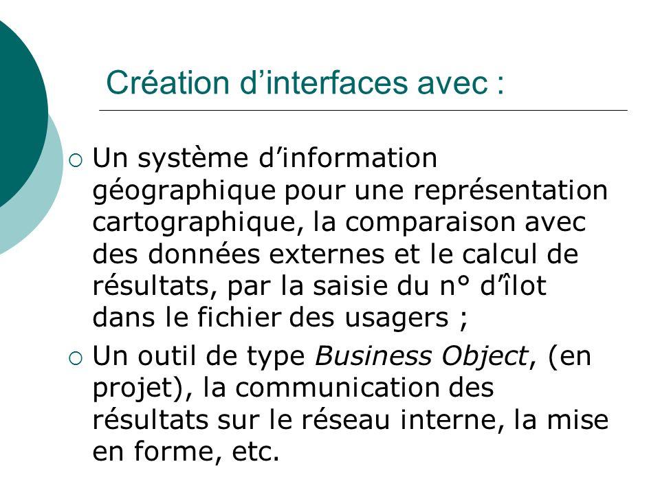 Création d'interfaces avec :