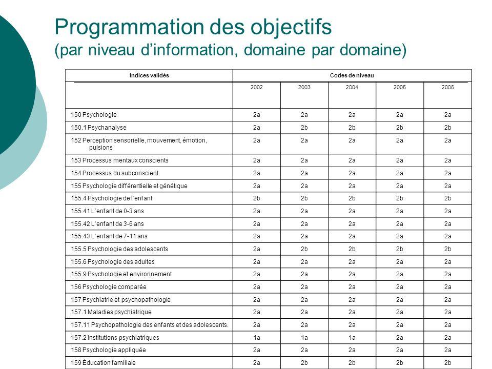 Programmation des objectifs (par niveau d'information, domaine par domaine)
