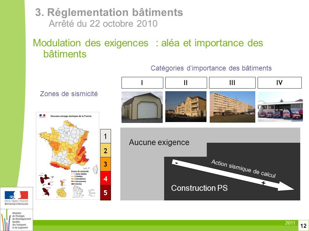 Catégories d'importance des bâtiments