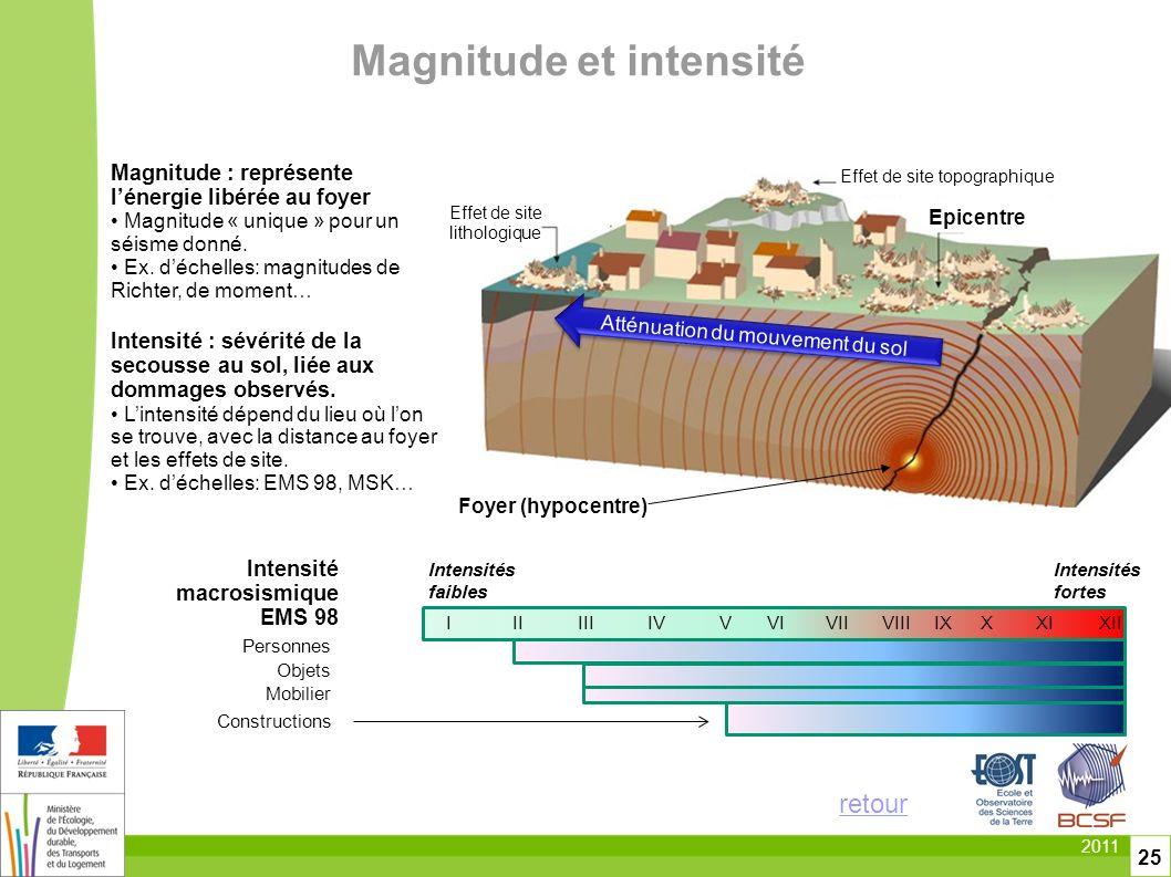 Magnitude et intensité