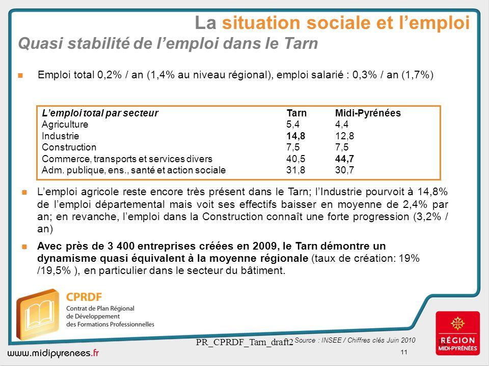 Quasi stabilité de l'emploi dans le Tarn