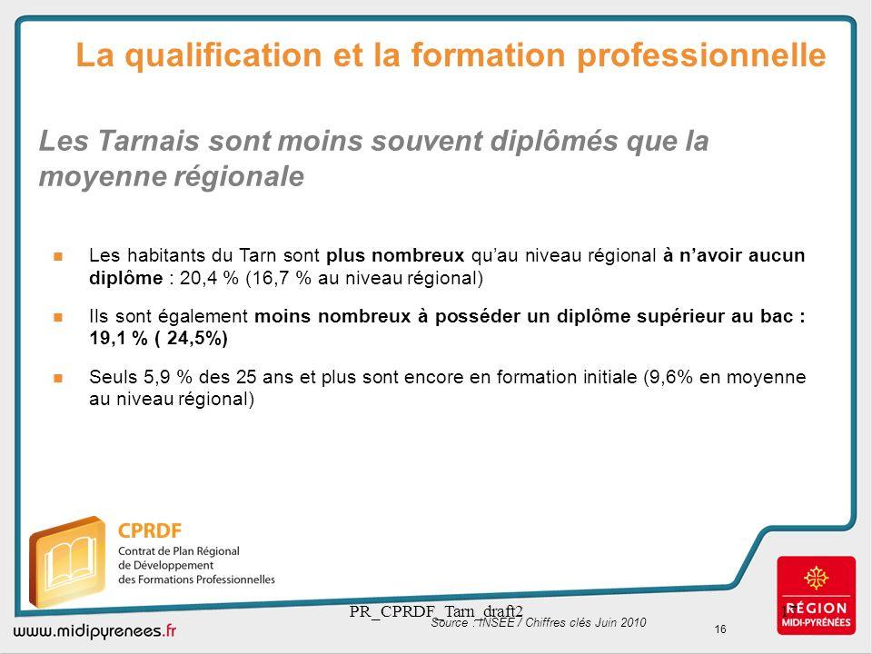 Les Tarnais sont moins souvent diplômés que la moyenne régionale