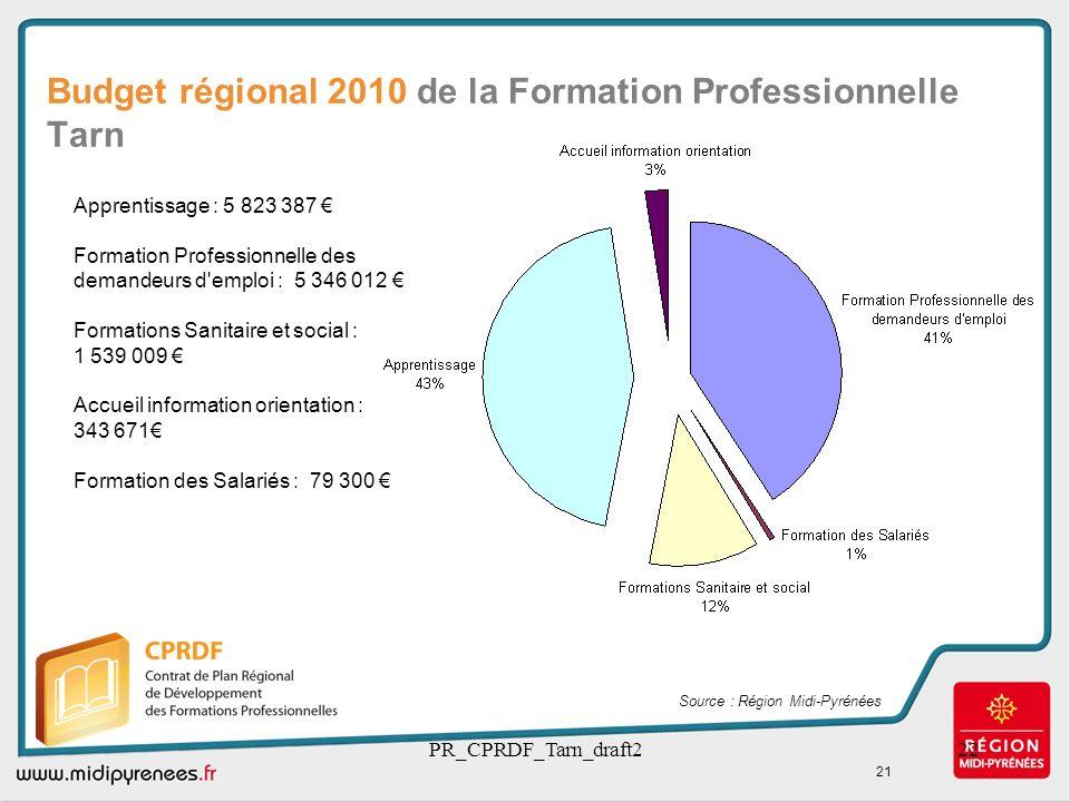 Budget régional 2010 de la Formation Professionnelle Tarn