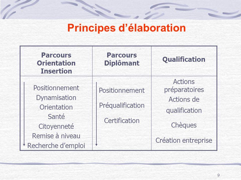 Principes d'élaboration Parcours Orientation Insertion