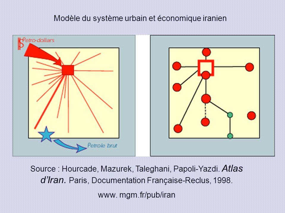 Modèle du système urbain et économique iranien