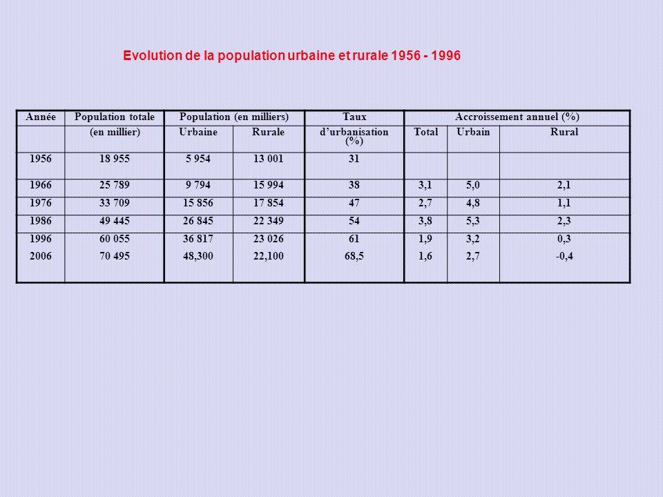 Population (en milliers) Accroissement annuel (%)