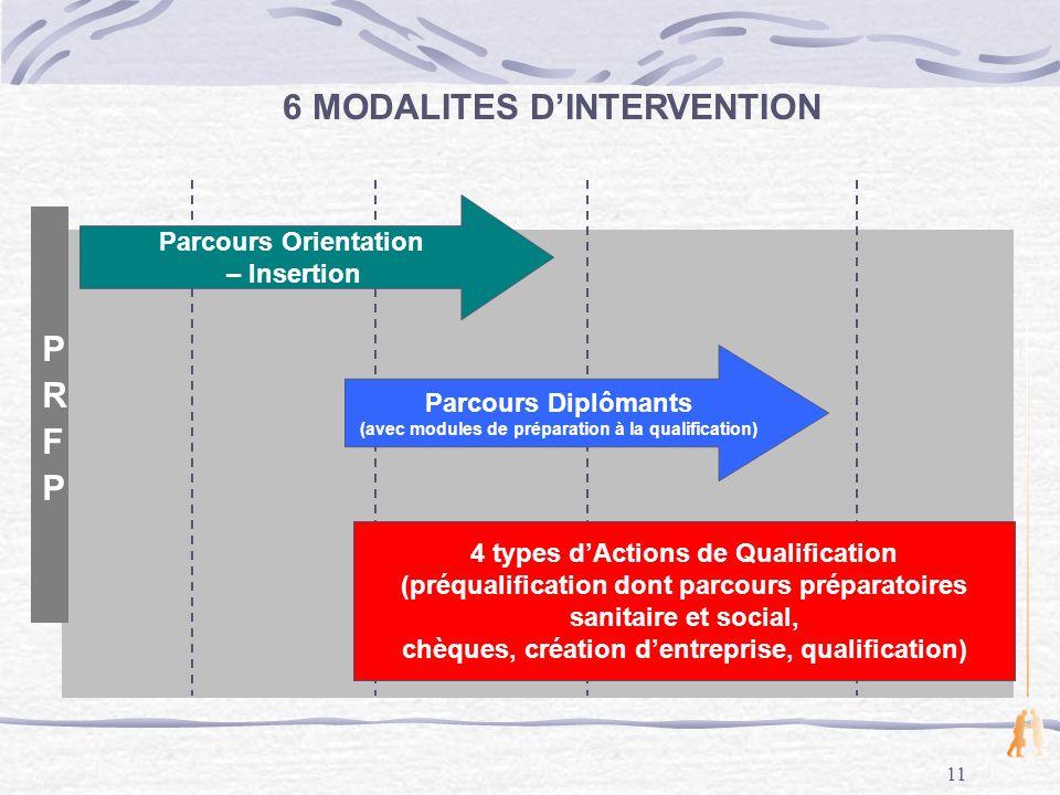 6 MODALITES D'INTERVENTION PRFP