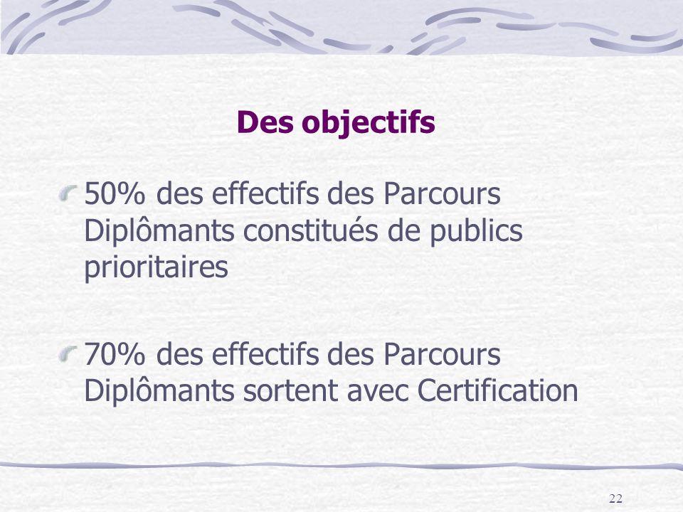 Des objectifs 50% des effectifs des Parcours Diplômants constitués de publics prioritaires.