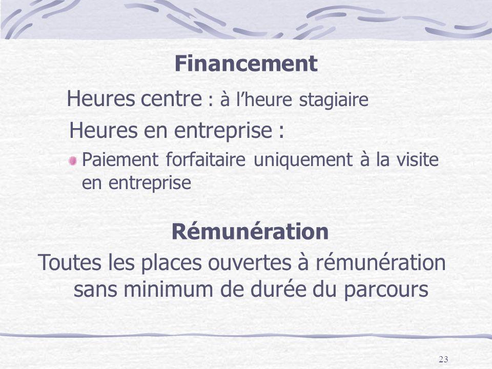 Financement Rémunération