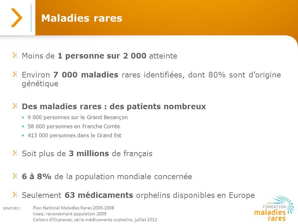 Maladies rares Moins de 1 personne sur 2 000 atteinte