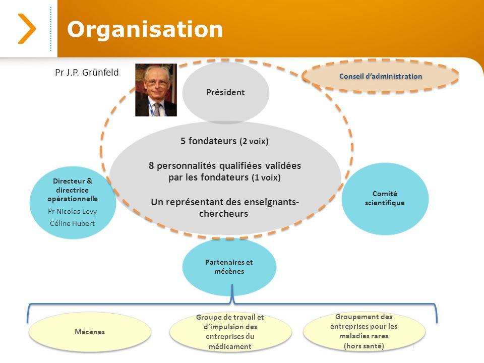 Organisation 5 fondateurs (2 voix)