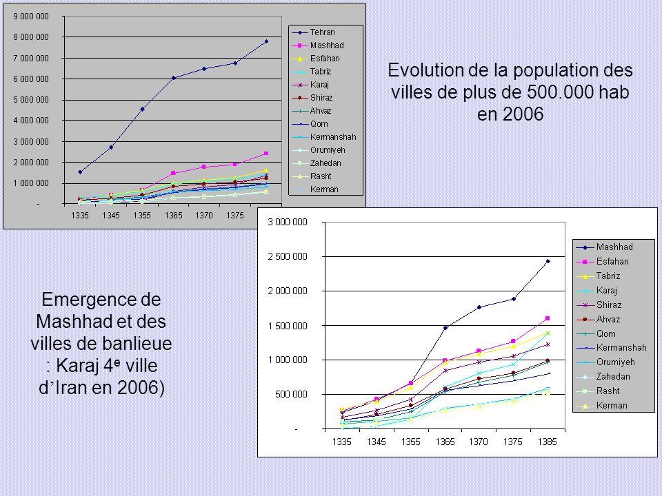 Evolution de la population des villes de plus de 500.000 hab en 2006