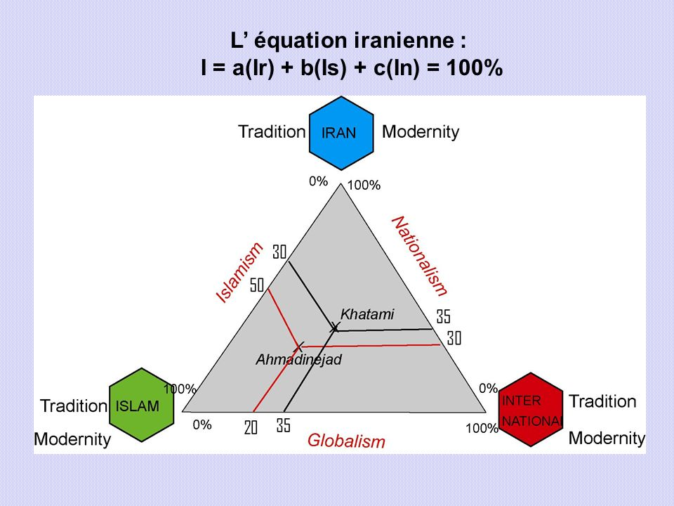 L' équation iranienne : I = a(Ir) + b(Is) + c(In) = 100%