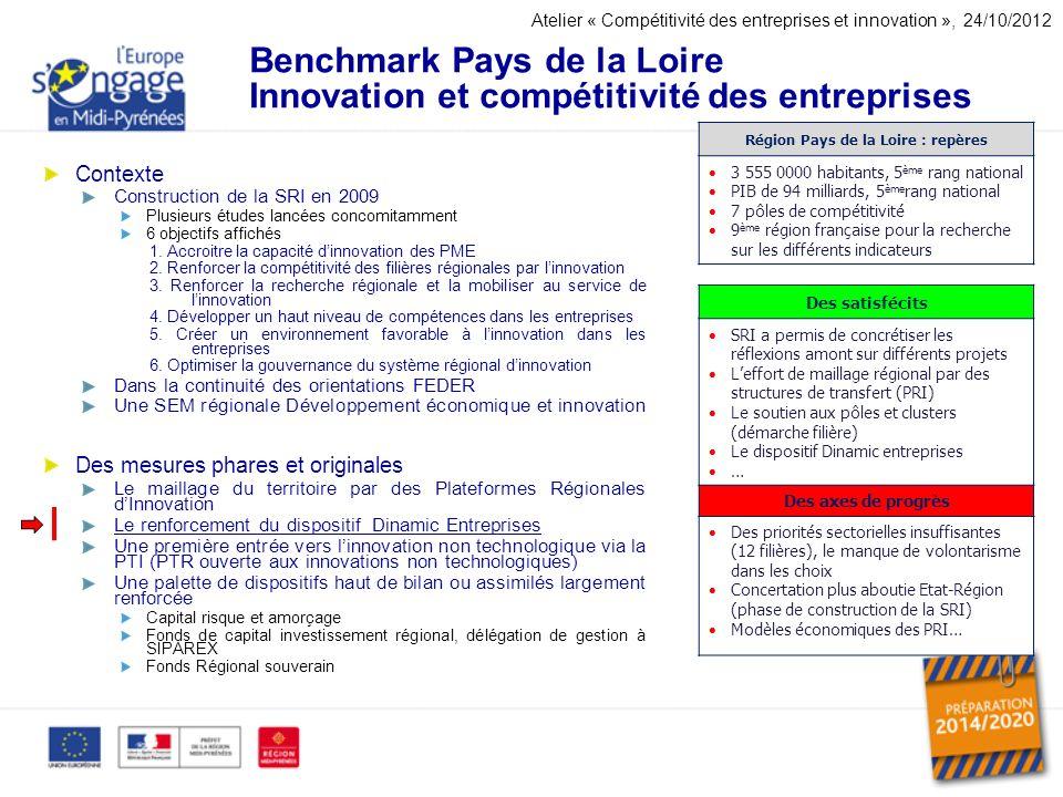 Benchmark Pays de la Loire Innovation et compétitivité des entreprises