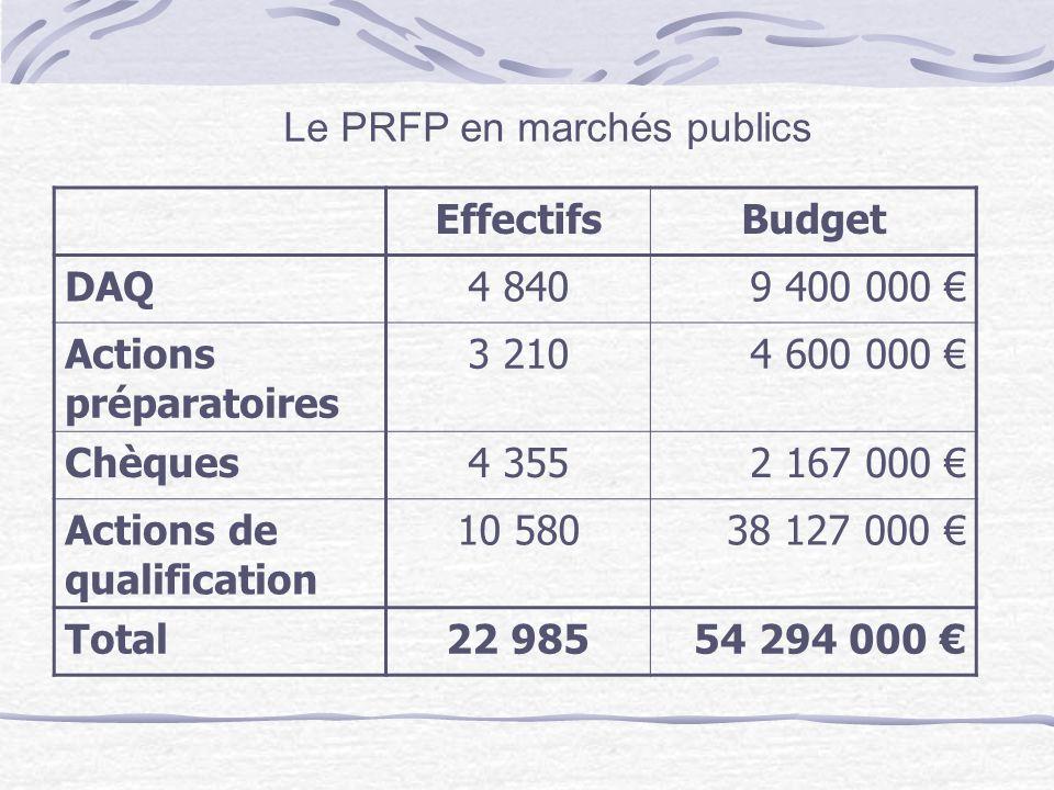 Le PRFP en marchés publics