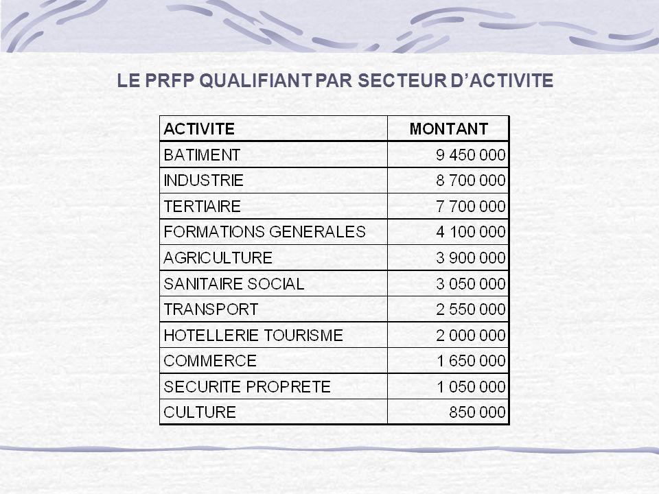 LE PRFP QUALIFIANT PAR SECTEUR D'ACTIVITE